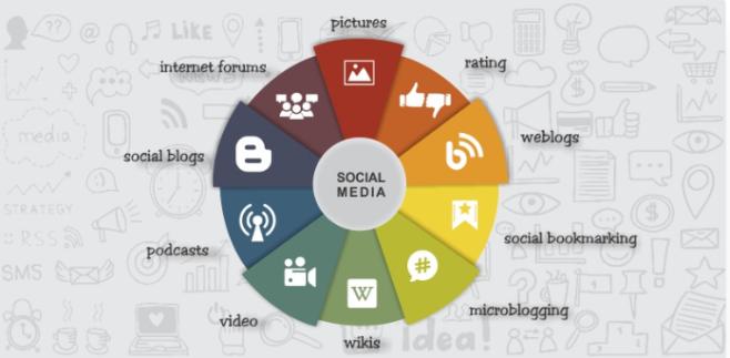 social mesdia infographic